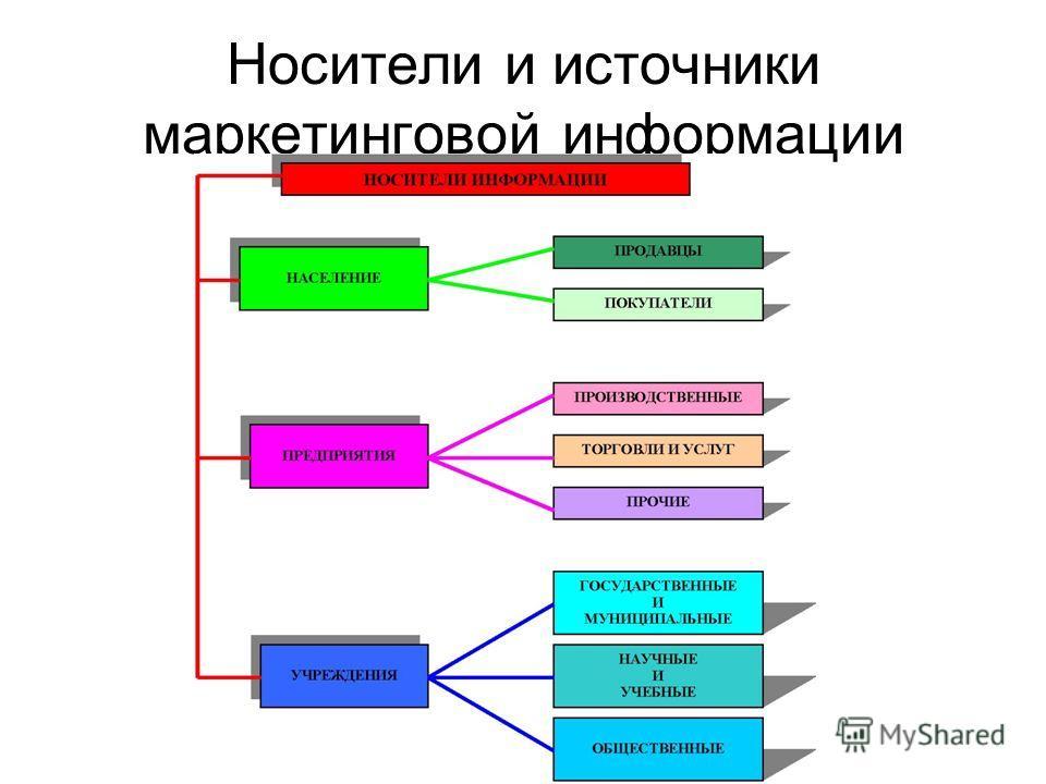 Носители и источники маркетинговой информации