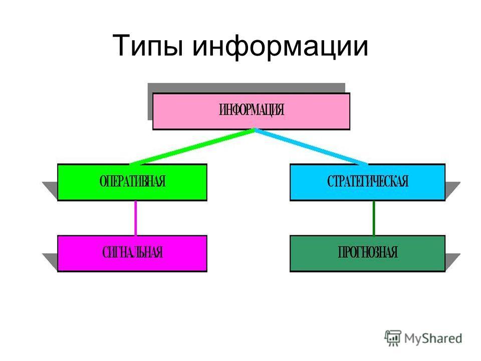 Типы информации