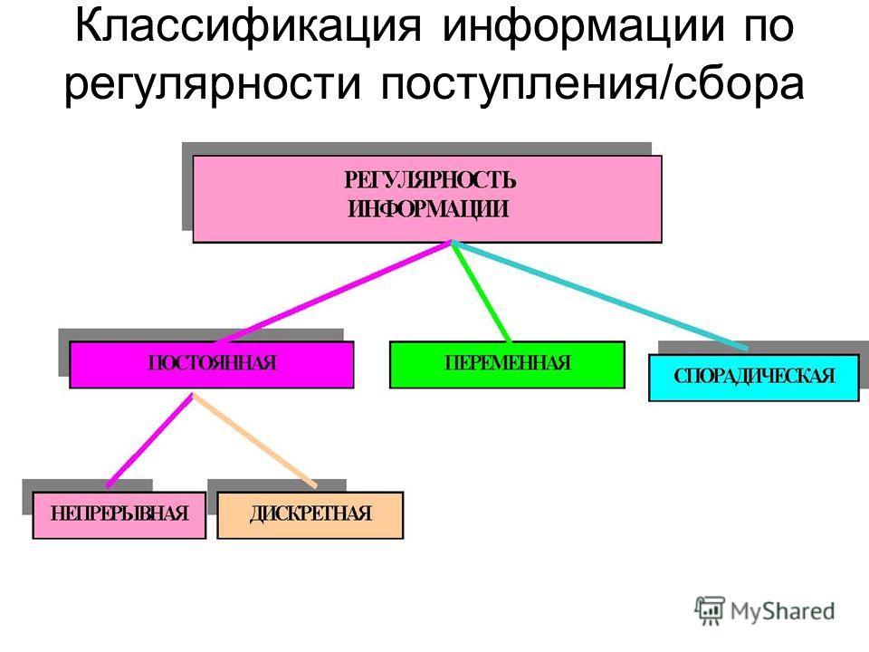 Классификация информации по регулярности поступления/сбора