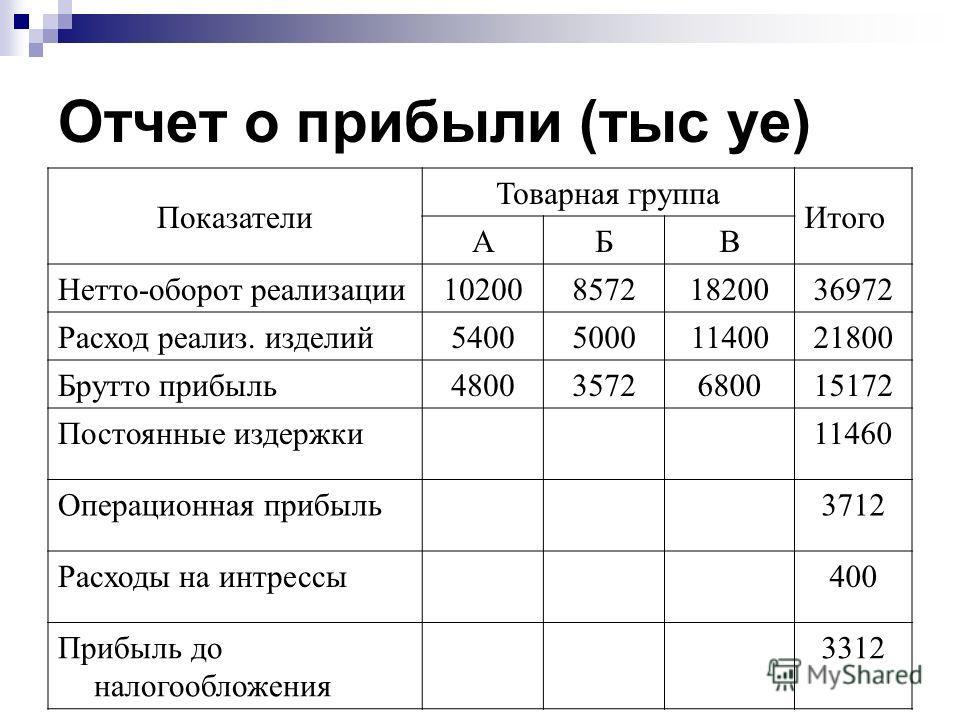 Отчет о прибыли (тыс уе) Показатели Товарная группа Итого АБВ Нетто-оборот реализации1020085721820036972 Расход реализ. изделий540050001140021800 Брутто прибыль48003572680015172 Постоянные издержки 11460 Операционная прибыль3712 Расходы на интрессы40