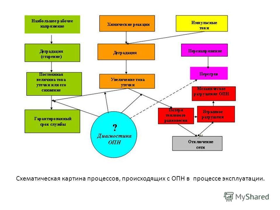 Схематическая картина процессов, происходящих с ОПН в процессе эксплуатации.