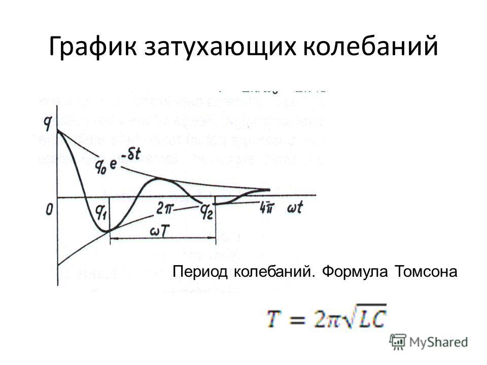 График затухающих колебаний Период колебаний. Формула Томсона