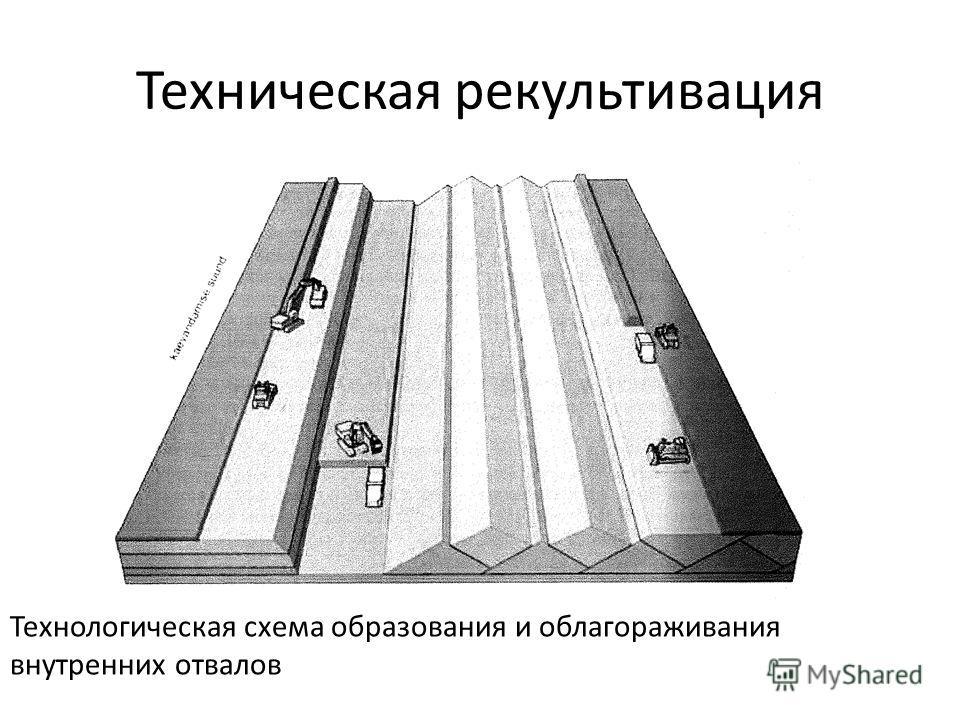 Техническая рекультивация Технологическая схема образования и облагораживания внутренних отвалов