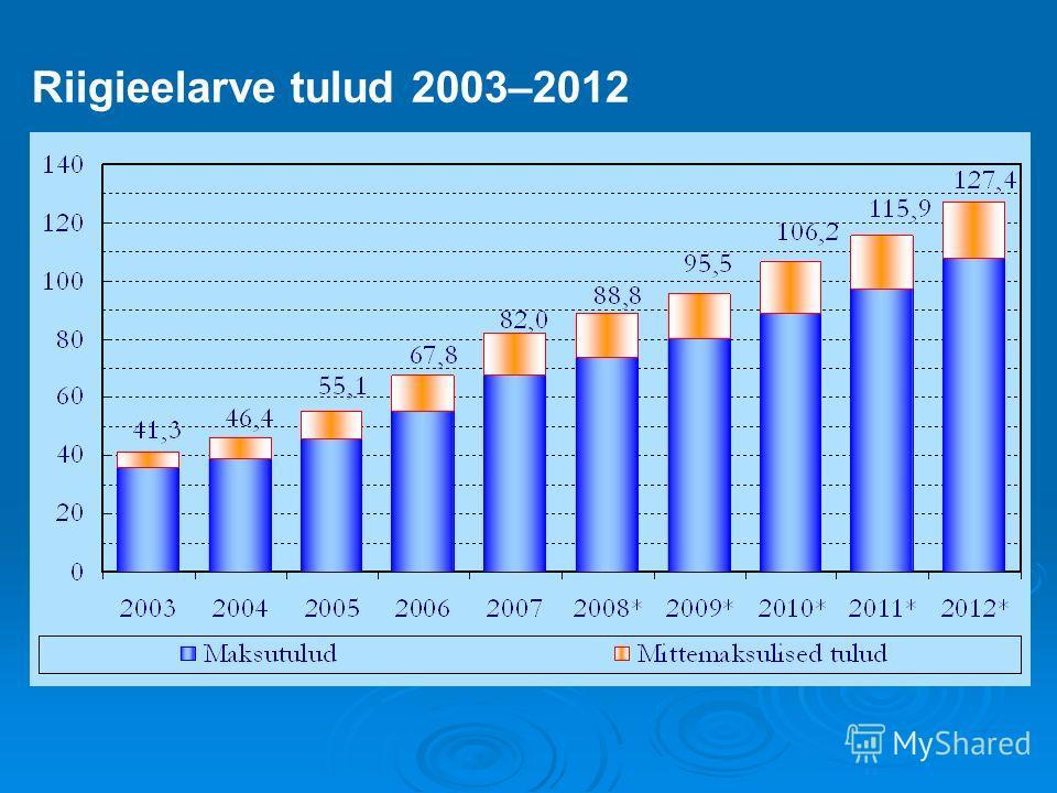 Riigieelarve tulud 2003–2012