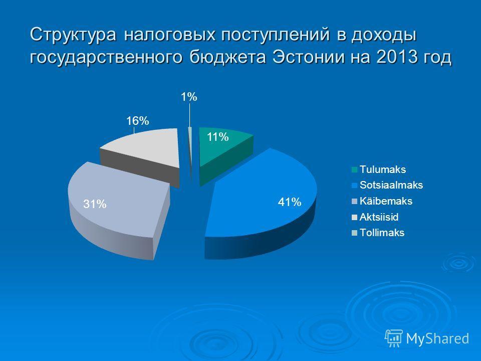 Структура налоговых поступлений в доходы государственного бюджета Эстонии на 2013 год