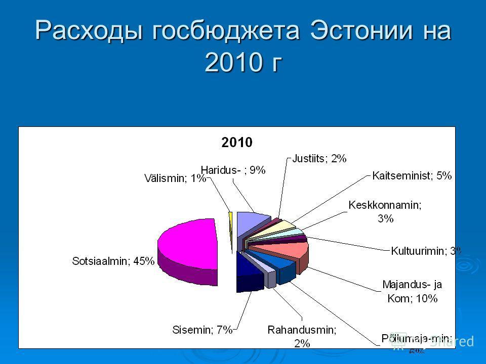 Расходы госбюджета Эстонии на 2010 г
