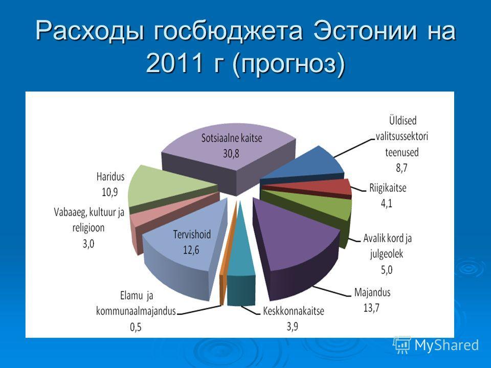 Расходы госбюджета Эстонии на 2011 г (прогноз)