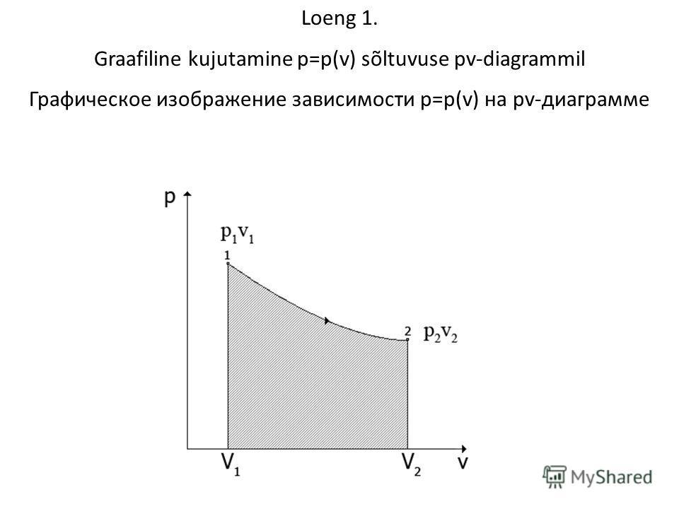Loeng 1. Graafiline kujutamine p=p(v) sõltuvuse pv-diagrammil Графическое изображение зависимости p=p(v) на pv-диаграмме
