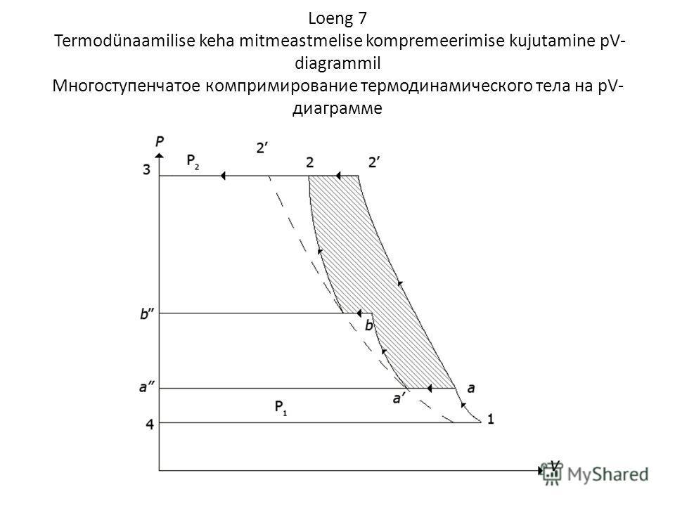 Loeng 7 Termodünaamilise keha mitmeastmelise kompremeerimise kujutamine pV- diagrammil Многоступенчатое компримирование термодинамического тела на pV- диаграмме