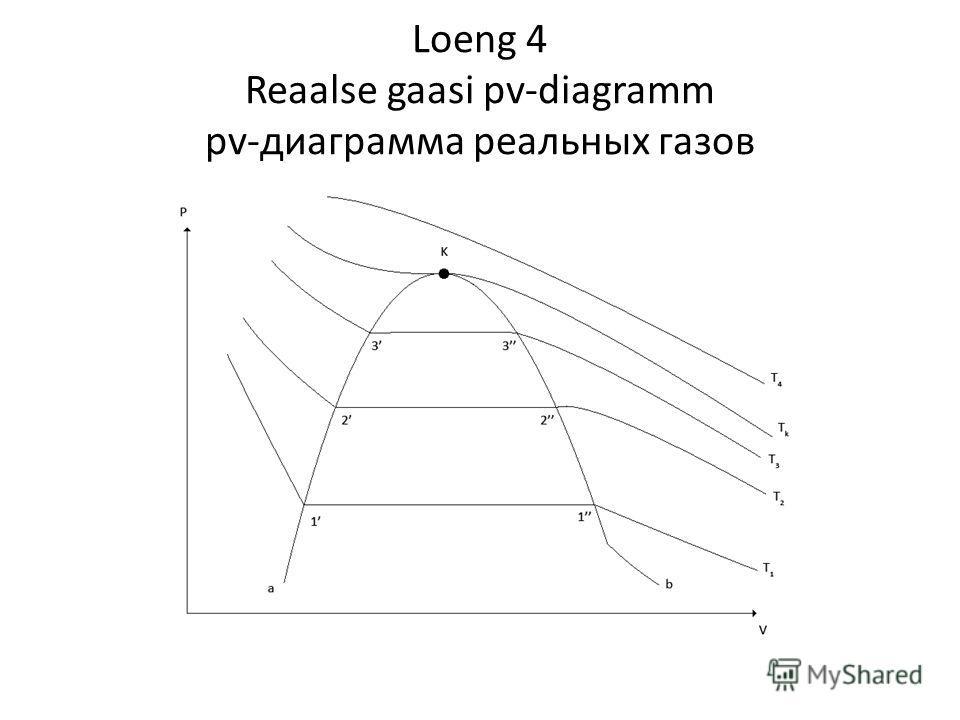 Loeng 4 Reaalse gaasi pv-diagramm pv-диаграмма реальных газов