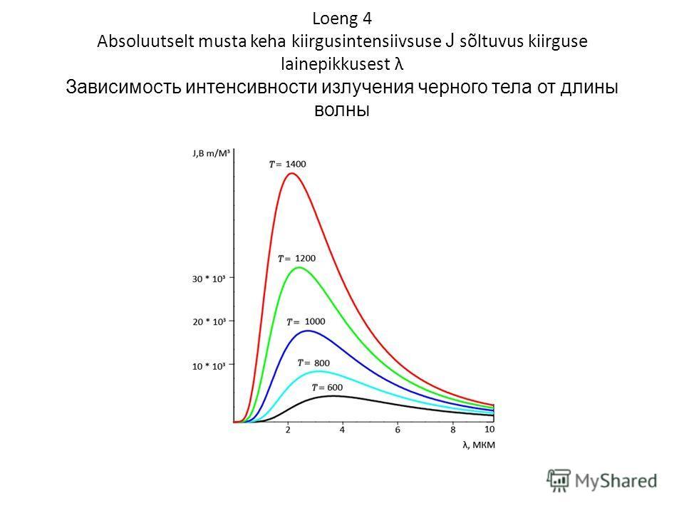Loeng 4 Absoluutselt musta keha kiirgusintensiivsuse J sõltuvus kiirguse lainepikkusest λ Зависимость интенсивности излучения черного тела от длины волны