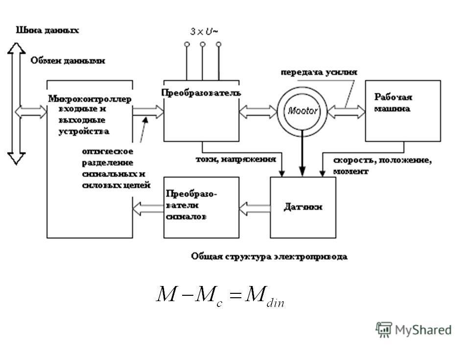 Регулирование синхронного сервомотора