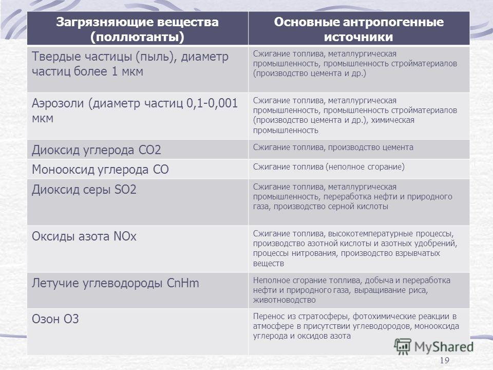 Загрязняющие вещества (поллютанты) Основные антропогенные источники Твердые частицы (пыль), диаметр частиц более 1 мкм Сжигание топлива, металлургическая промышленность, промышленность стройматериалов (производство цемента и др.) Аэрозоли (диаметр ча