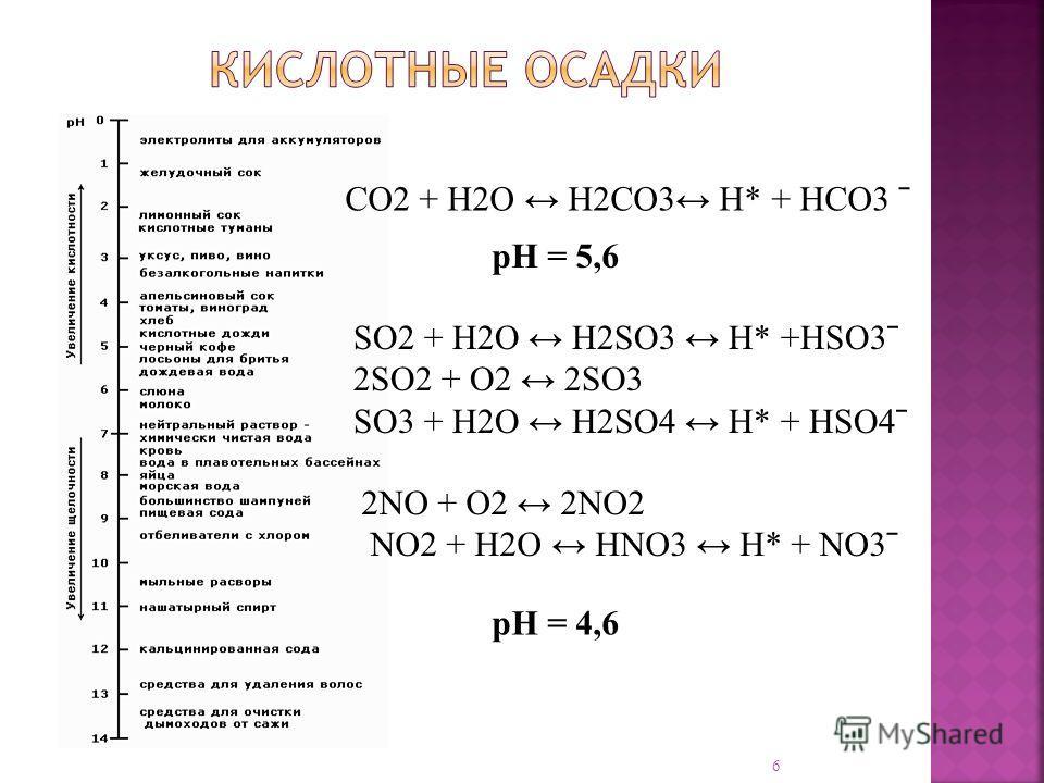 СО2 + Н2О Н2СО3 Н* + НСО3 ˉ SO2 + H2O H2SO3 H* +HSO3ˉ 2SO2 + O2 2SO3 SO3 + H2O H2SO4 H* + HSO4ˉ 2NO + O2 2NO2 NO2 + H2O HNO3 H* + NO3ˉ pH = 5,6 pH = 4,6 6