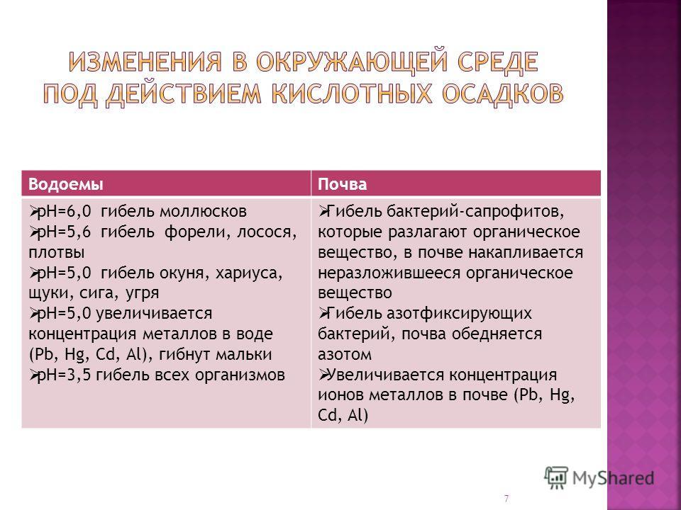 ВодоемыПочва рН=6,0 гибель моллюсков рН=5,6 гибель форели, лосося, плотвы рН=5,0 гибель окуня, хариуса, щуки, сига, угря рН=5,0 увеличивается концентрация металлов в воде (Pb, Hg, Cd, Al), гибнут мальки рН=3,5 гибель всех организмов Гибель бактерий-с