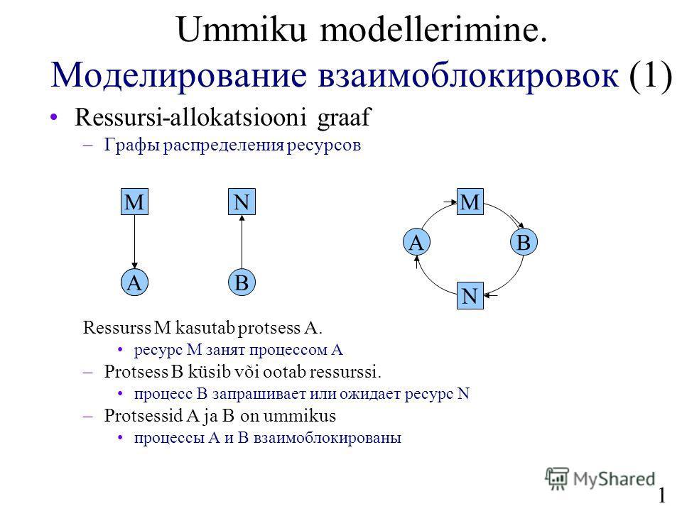12 Ummiku modellerimine. Моделирование взаимоблокировок (1) Ressursi-allokatsiooni graaf –Графы распределения ресурсов Ressurss M kasutab protsess A. ресурс M занят процессом A –Protsess B küsib või ootab ressurssi. процесс B запрашивает или ожидает