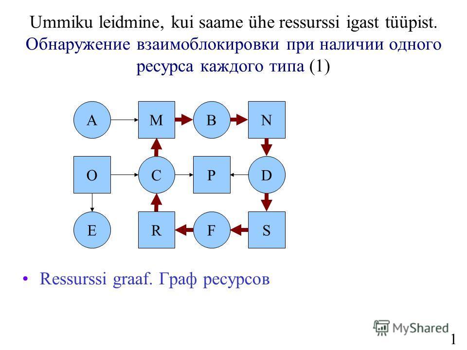 19 Ummiku leidmine, kui saame ühe ressurssi igast tüüpist. Обнаружение взаимоблокировки при наличии одного ресурса каждого типа (1) Ressurssi graaf. Граф ресурсов A C B F D E M RS OP N
