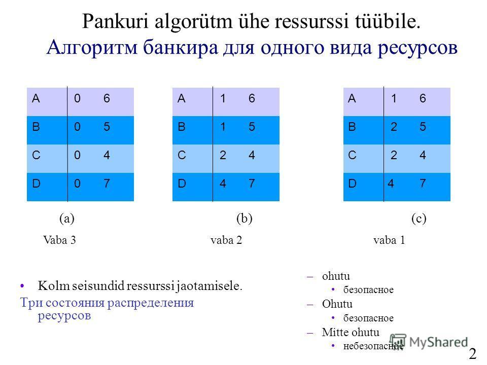 25 Pankuri algorütm ühe ressurssi tüübile. Алгоритм банкира для одного вида ресурсов Kolm seisundid ressurssi jaotamisele. Три состояния распределения ресурсов (a) (b) (c) A 06 B 05 C 04 D 07 A 16 B 15 C 24 D 47 A 16 B 25 C 24 D 47 –ohutu безопасное