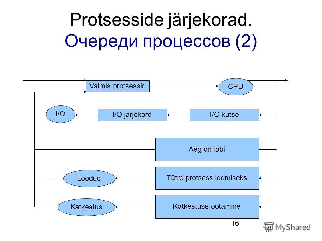 16 Protsesside järjekorad. Очереди процессов (2) Valmis protsessid CPU I/O jarjekordI/O kutse I/O Aeg on läbi Tütre protsess loomiseks Katkestuse ootamine Loodud Katkestus