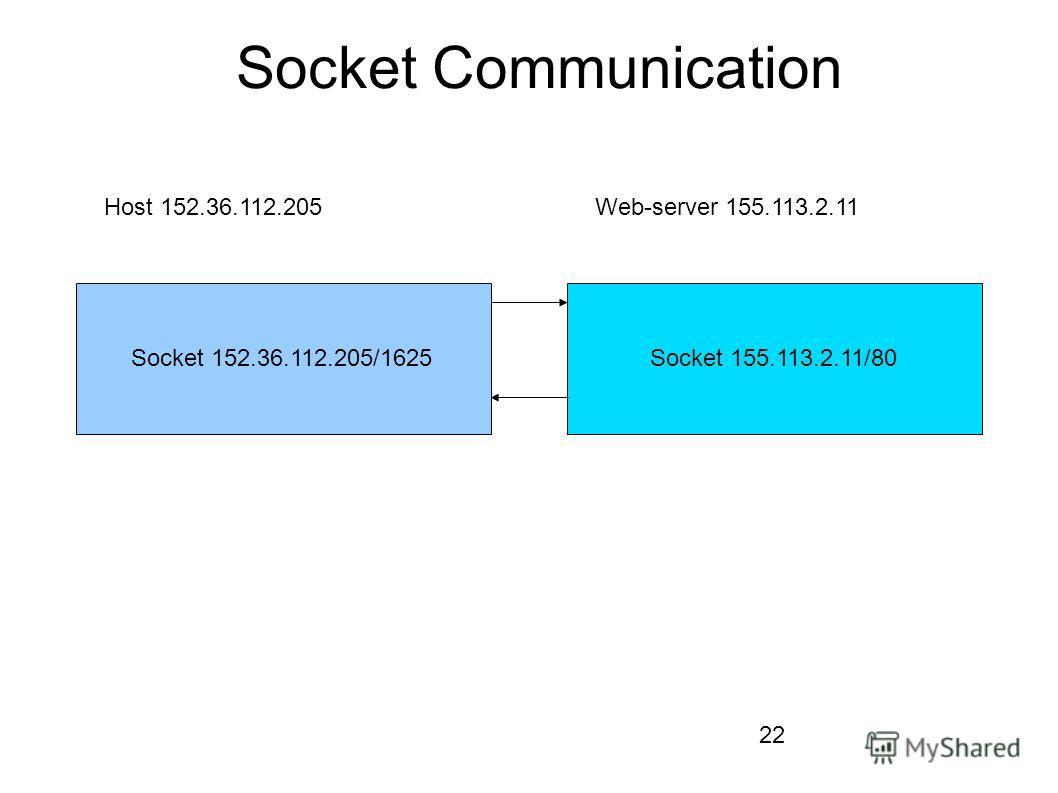 22 Socket Communication Socket 152.36.112.205/1625Socket 155.113.2.11/80 Host 152.36.112.205Web-server 155.113.2.11