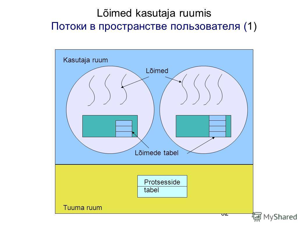32 Lõimed kasutaja ruumis Потоки в пространстве пользователя (1) Protsesside tabel Lõimed Lõimede tabel Kasutaja ruum Tuuma ruum