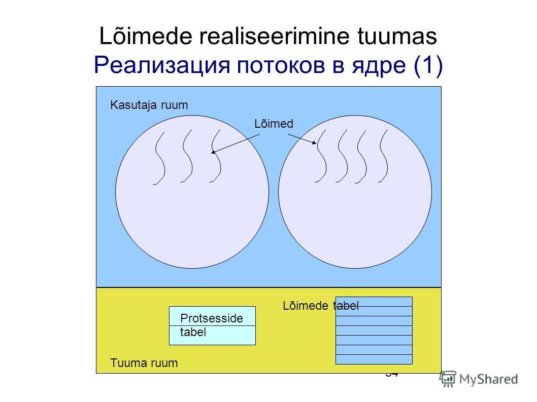 34 Lõimede realiseerimine tuumas Реализация потоков в ядре (1) Protsesside tabel Lõimed Kasutaja ruum Tuuma ruum Lõimede tabel