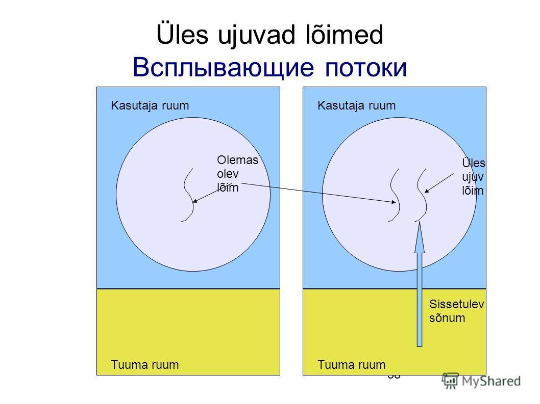 38 Üles ujuvad lõimed Всплывающие потоки Olemas olev lõim Kasutaja ruum Tuuma ruum Üles ujuv lõim Kasutaja ruum Tuuma ruum Sissetulev sõnum