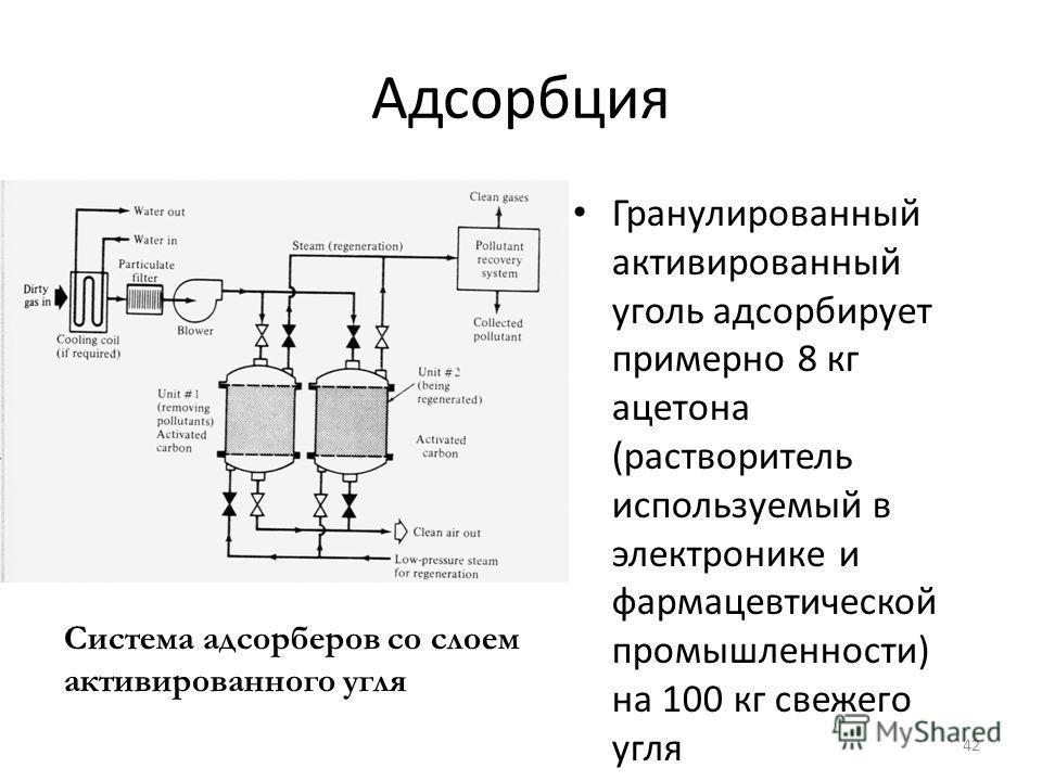 Адсорбция Гранулированный активированный уголь адсорбирует примерно 8 кг ацетона (растворитель используемый в электронике и фармацевтической промышленности) на 100 кг свежего угля 42 Система адсорберов со слоем активированного угля