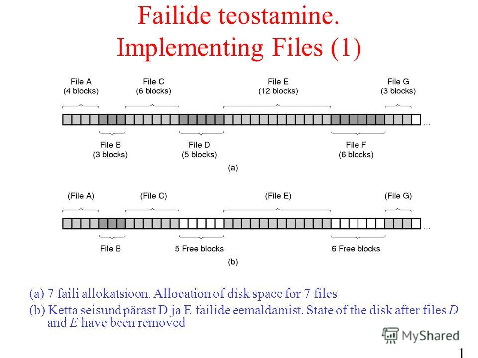 16 Failide teostamine. Implementing Files (1) (a) 7 faili allokatsioon. Allocation of disk space for 7 files (b) Ketta seisund pärast D ja E failide eemaldamist. State of the disk after files D and E have been removed