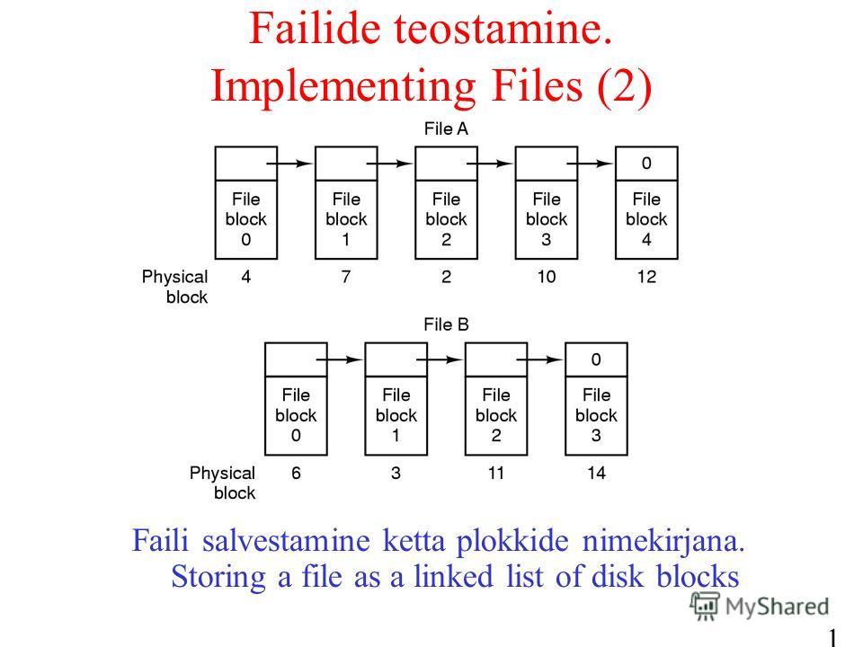 17 Failide teostamine. Implementing Files (2) Faili salvestamine ketta plokkide nimekirjana. Storing a file as a linked list of disk blocks