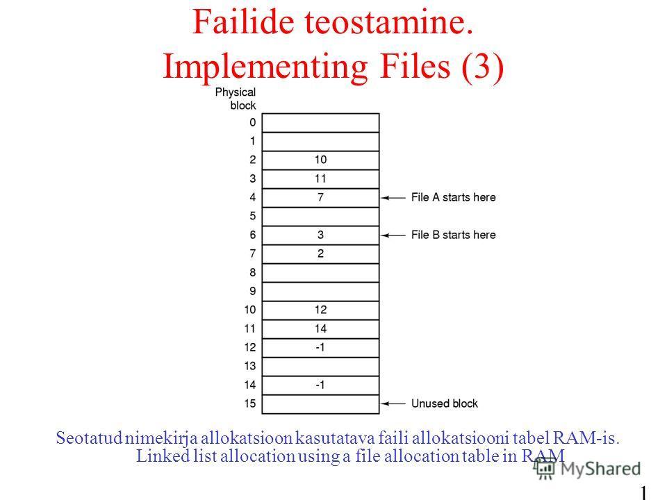 18 Failide teostamine. Implementing Files (3) Seotatud nimekirja allokatsioon kasutatava faili allokatsiooni tabel RAM-is. Linked list allocation using a file allocation table in RAM