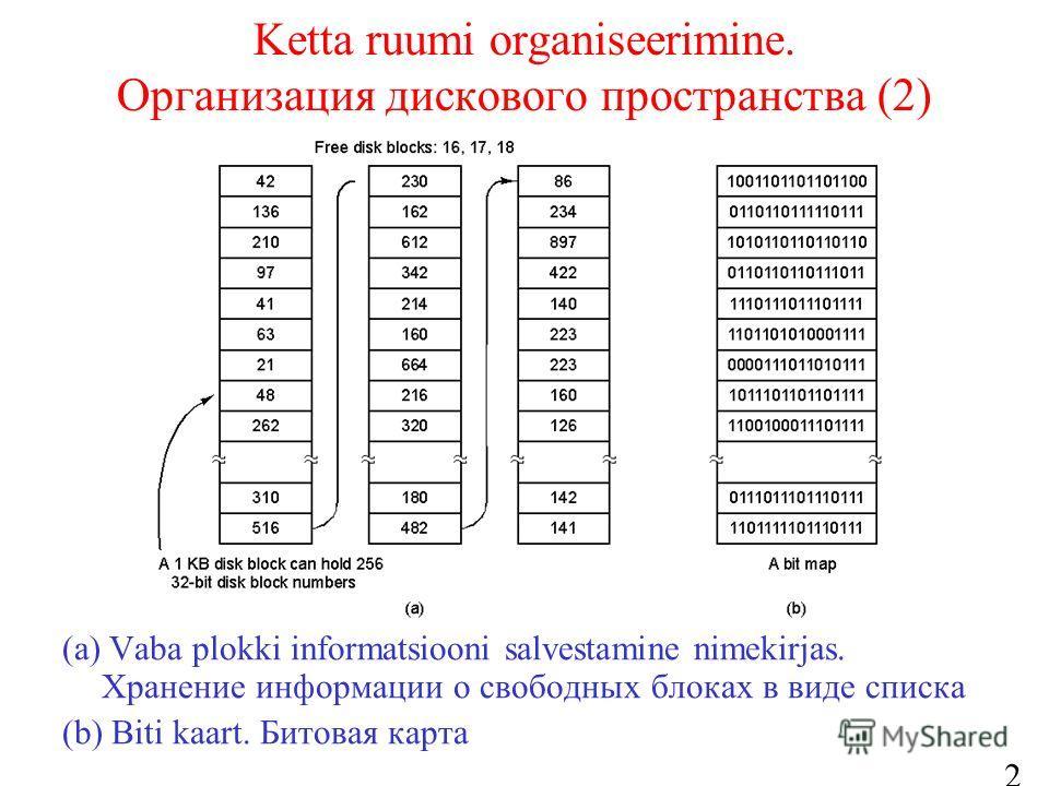 25 Ketta ruumi organiseerimine. Организация дискового пространства (2) (a) Vaba plokki informatsiooni salvestamine nimekirjas. Хранение информации о свободных блоках в виде списка (b) Biti kaart. Битовая карта