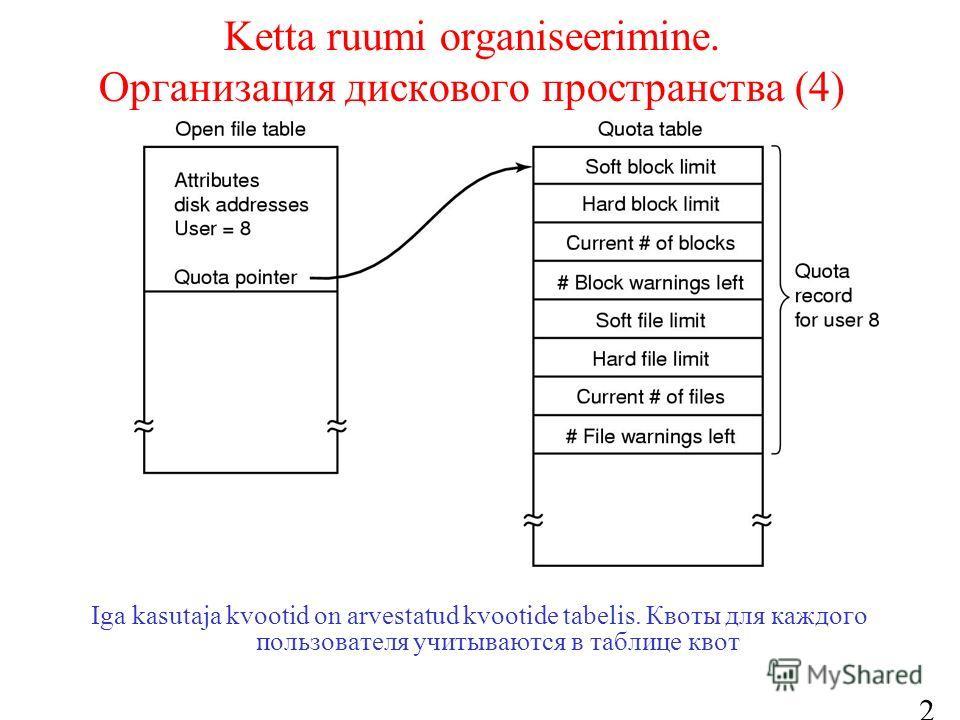 27 Ketta ruumi organiseerimine. Организация дискового пространства (4) Iga kasutaja kvootid on arvestatud kvootide tabelis. Квоты для каждого пользователя учитываются в таблице квот