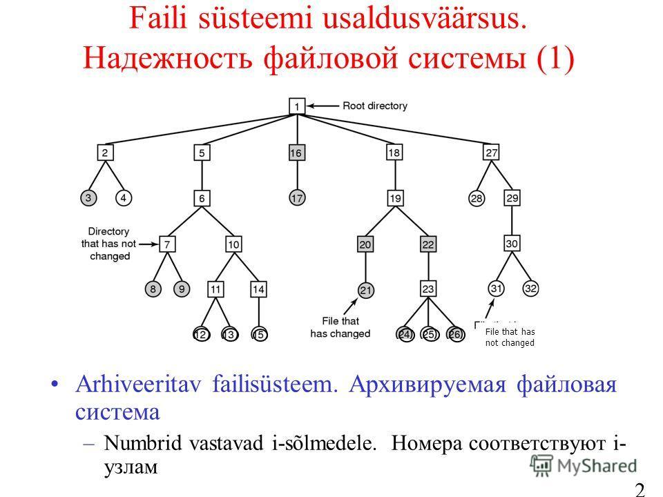 28 Faili süsteemi usaldusväärsus. Надежность файловой системы (1) Arhiveeritav failisüsteem. Архивируемая файловая система –Numbrid vastavad i-sõlmedele. Номера соответствуют i- узлам File that has not changed