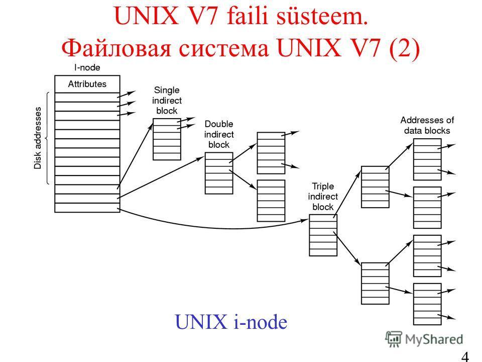 41 UNIX V7 faili süsteem. Файловая система UNIX V7 (2) UNIX i-node