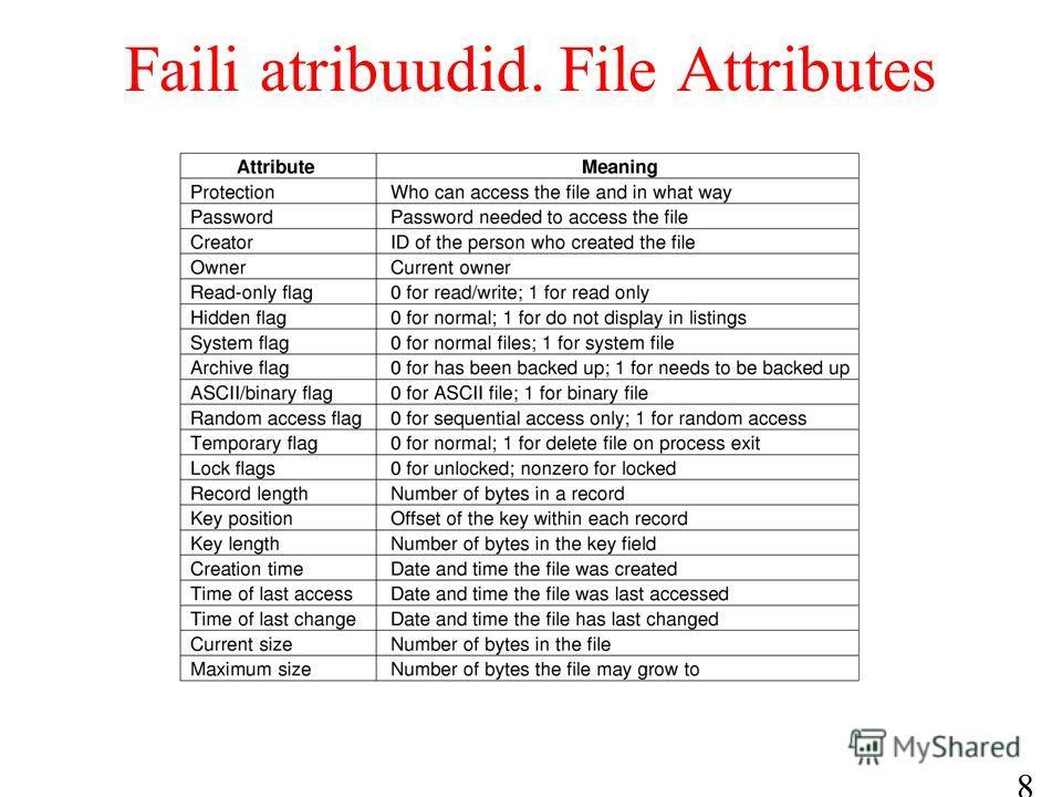 8 Faili atribuudid. File Attributes