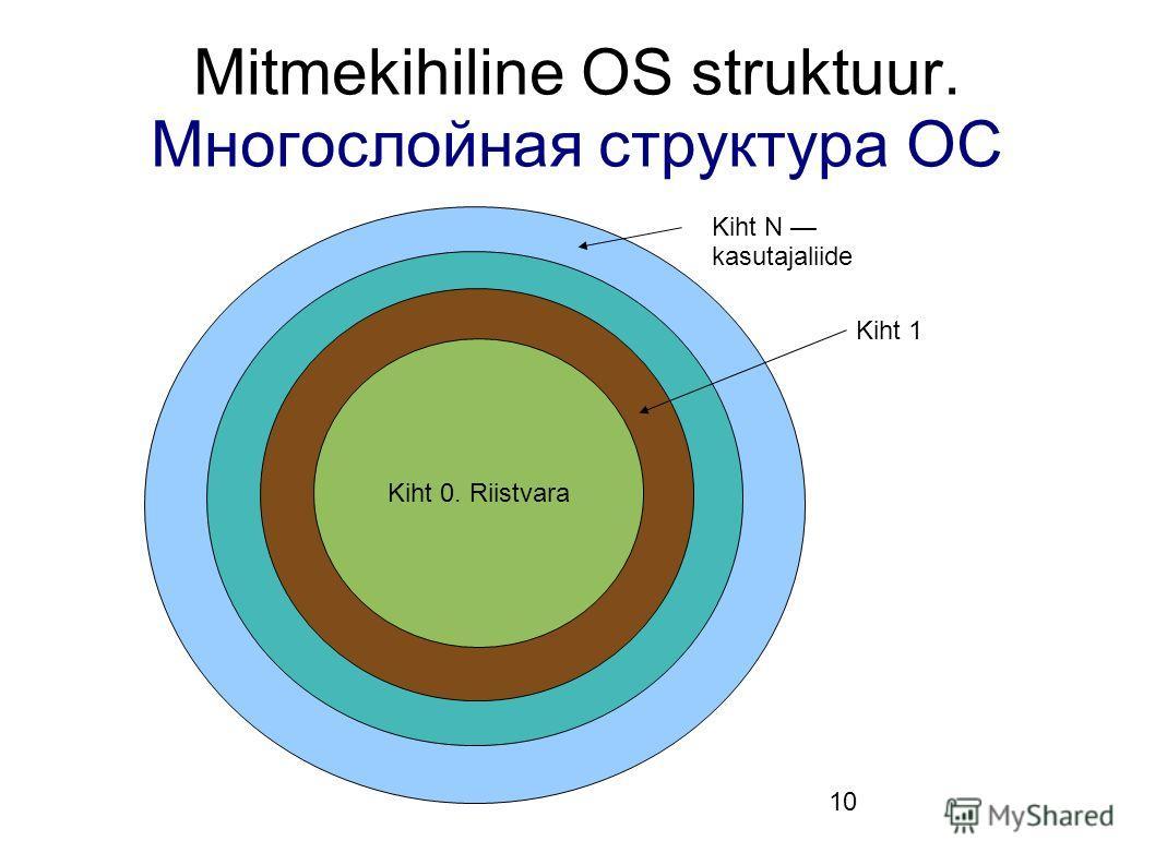 10 Mitmekihiline OS struktuur. Многослойная структура ОС Kiht 0. Riistvara Kiht 1 Kiht N kasutajaliide