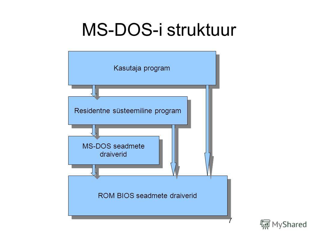 7 MS-DOS-i struktuur Kasutaja program Residentne süsteemiline program MS-DOS seadmete draiverid ROM BIOS seadmete draiverid