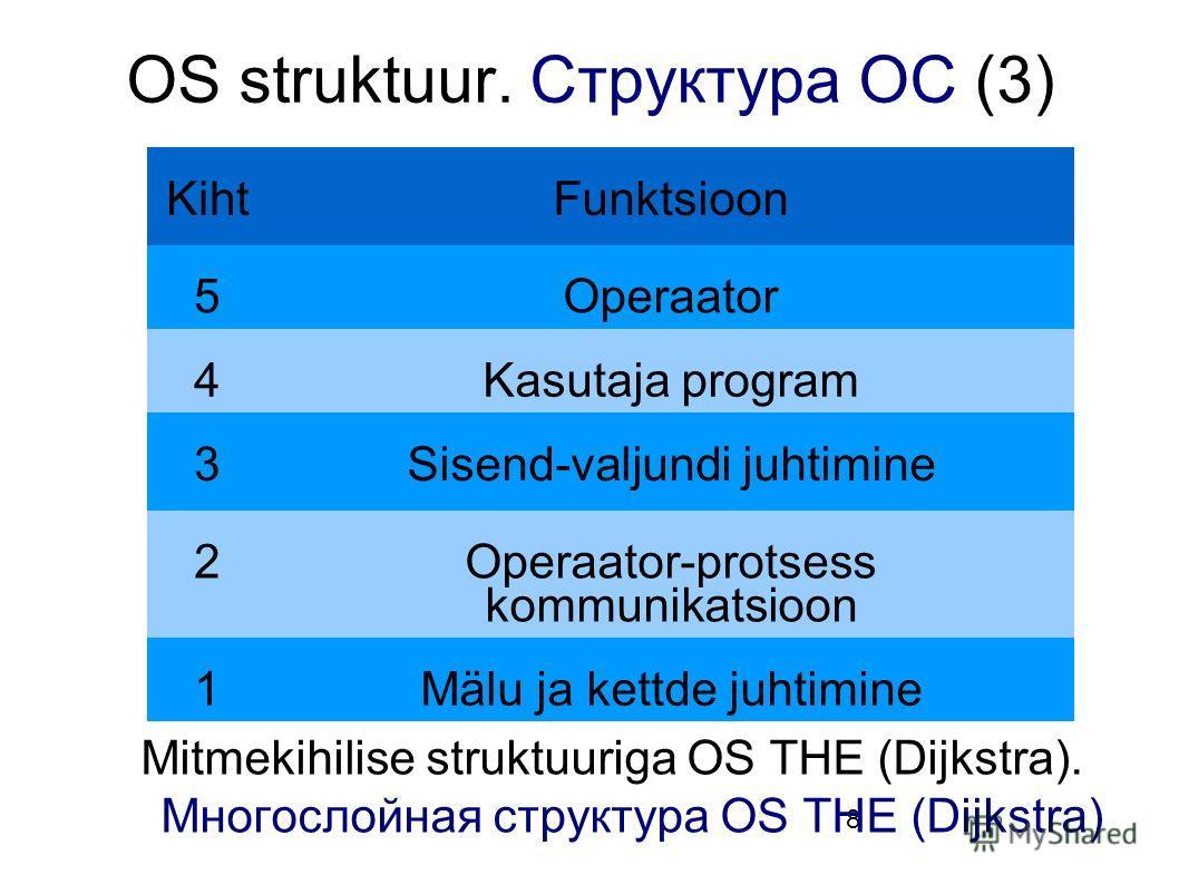 8 OS struktuur. Структура ОС (3) Mitmekihilise struktuuriga OS THE (Dijkstra). Многослойная структура OS THE (Dijkstra) KihtFunktsioon 5Operaator 4Kasutaja program 3Sisend-valjundi juhtimine 2Operaator-protsess kommunikatsioon 1Mälu ja kettde juhtimi