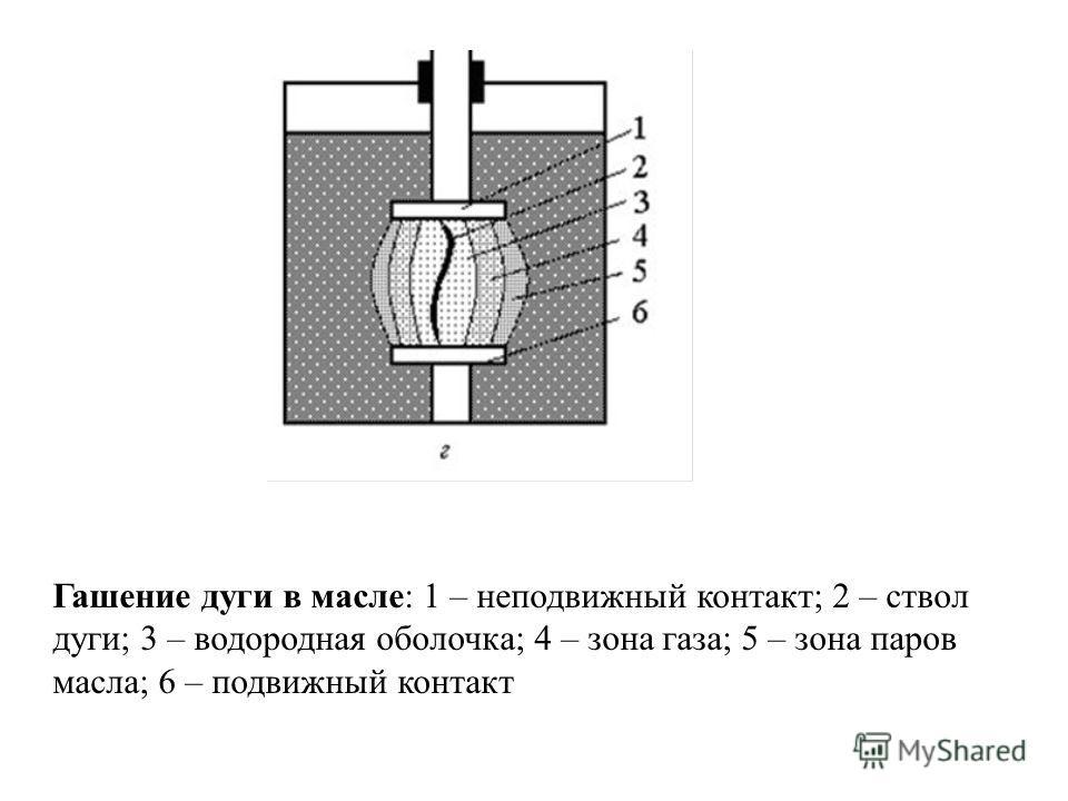 Гашение дуги в масле: 1 – неподвижный контакт; 2 – ствол дуги; 3 – водородная оболочка; 4 – зона газа; 5 – зона паров масла; 6 – подвижный контакт