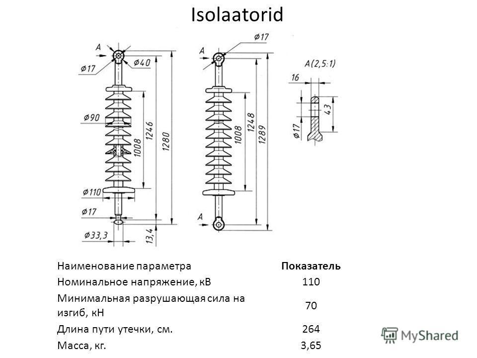 Isolaatorid Наименование параметраПоказатель Номинальное напряжение, кВ110 Минимальная разрушающая сила на изгиб, кН 70 Длина пути утечки, см.264 Масса, кг.3,65.