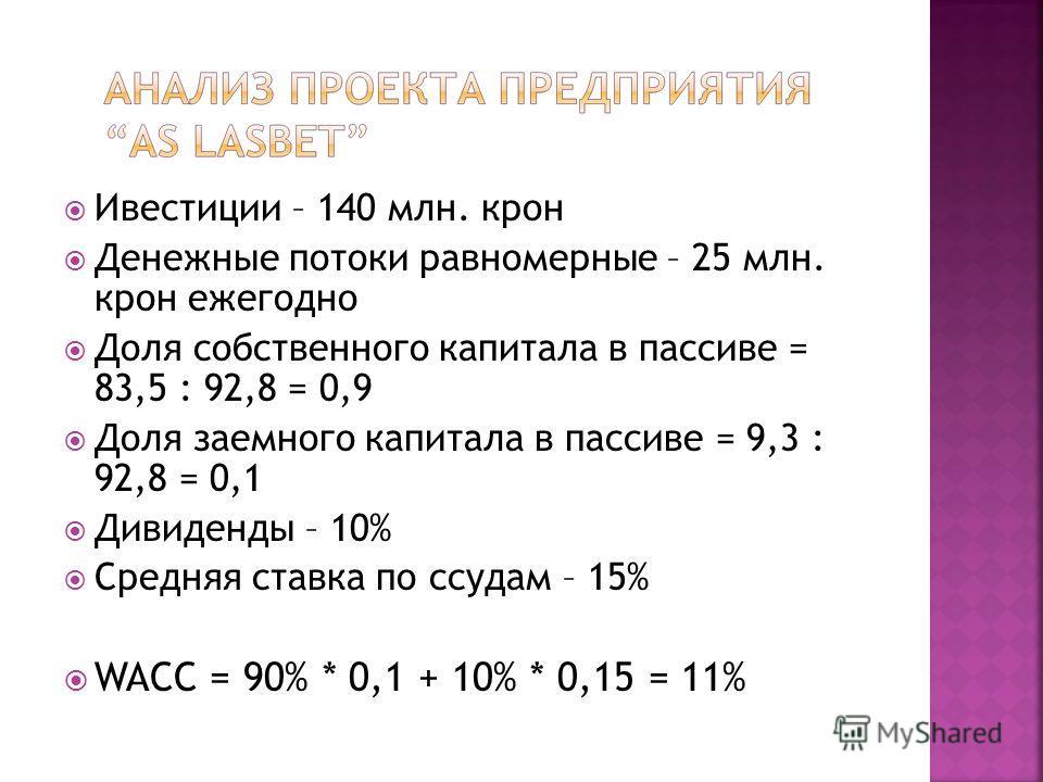 Ивестиции – 140 млн. крон Денежные потоки равномерные – 25 млн. крон ежегодно Доля собственного капитала в пассиве = 83,5 : 92,8 = 0,9 Доля заемного капитала в пассиве = 9,3 : 92,8 = 0,1 Дивиденды – 10% Средняя ставка по ссудам – 15% WACC = 90% * 0,1
