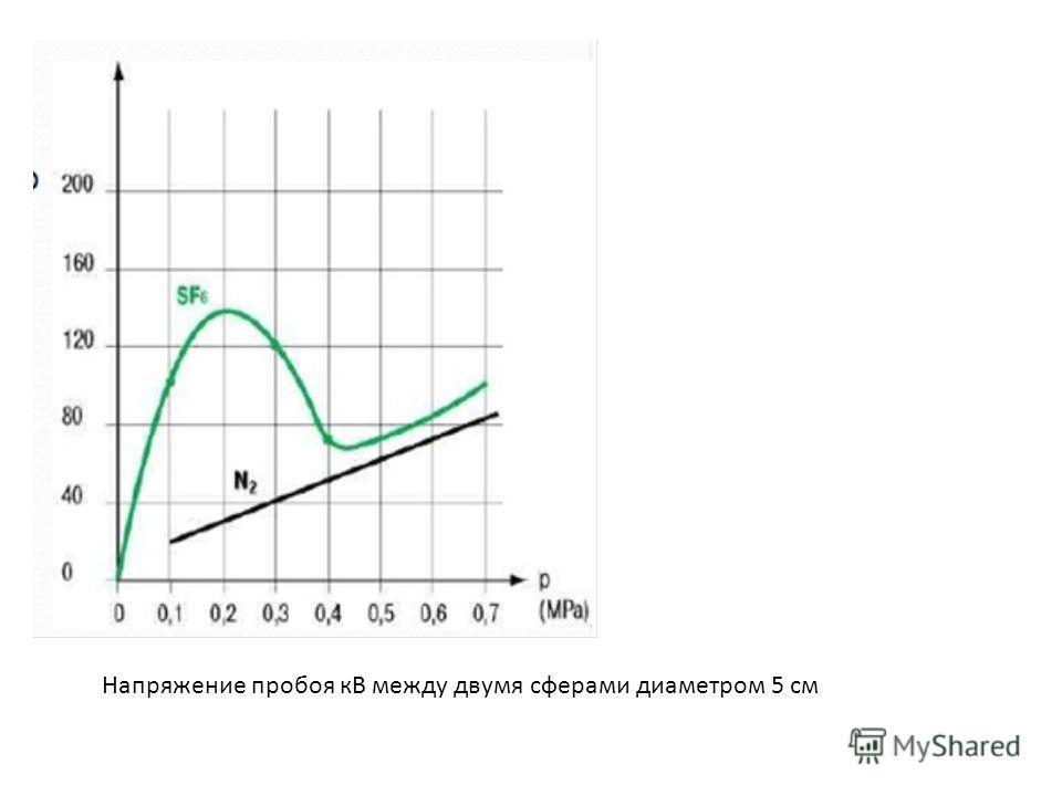 Напряжение пробоя кВ между двумя сферами диаметром 5 см