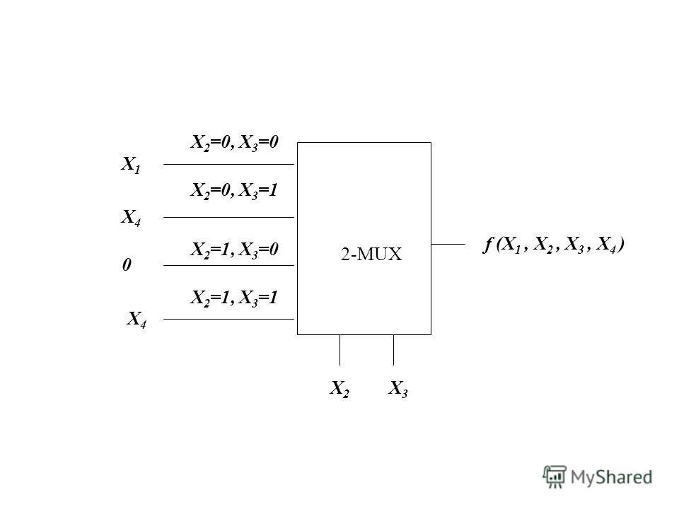 f (X 1, X 2, X 3, X 4 ) 2-MUX X2X2 X 2 =0, X 3 =0 X3X3 X 2 =0, X 3 =1 X 2 =1, X 3 =0 X 2 =1, X 3 =1 X1X1 X4X4 0 X4X4
