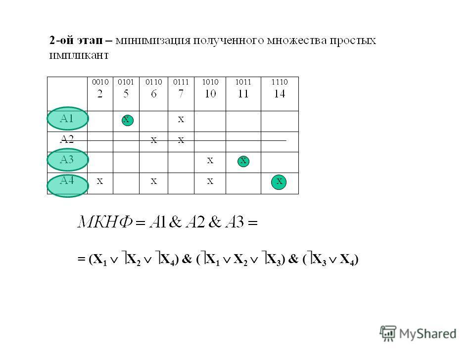 = (X 1 X 2 X 4 ) & ( X 1 X 2 X 3 ) & ( X 3 X 4 )