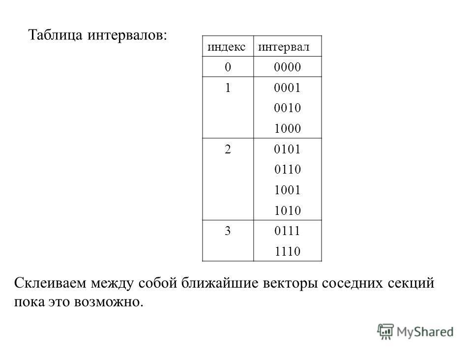 индексинтервал 00000 10001 0010 1000 20101 0110 1001 1010 30111 1110 Таблица интервалов: Склеиваем между собой ближайшие векторы соседних секций пока это возможно.