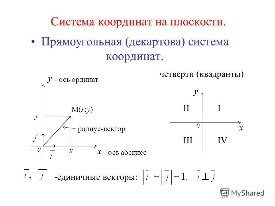 Система координат на плоскости. Прямоугольная (декартова) система координат. 0 x y М(х;у) x y - ось ординат - ось абсцисс радиус-вектор -единичные векторы: 0 x y III IIIIV четверти (квадранты)