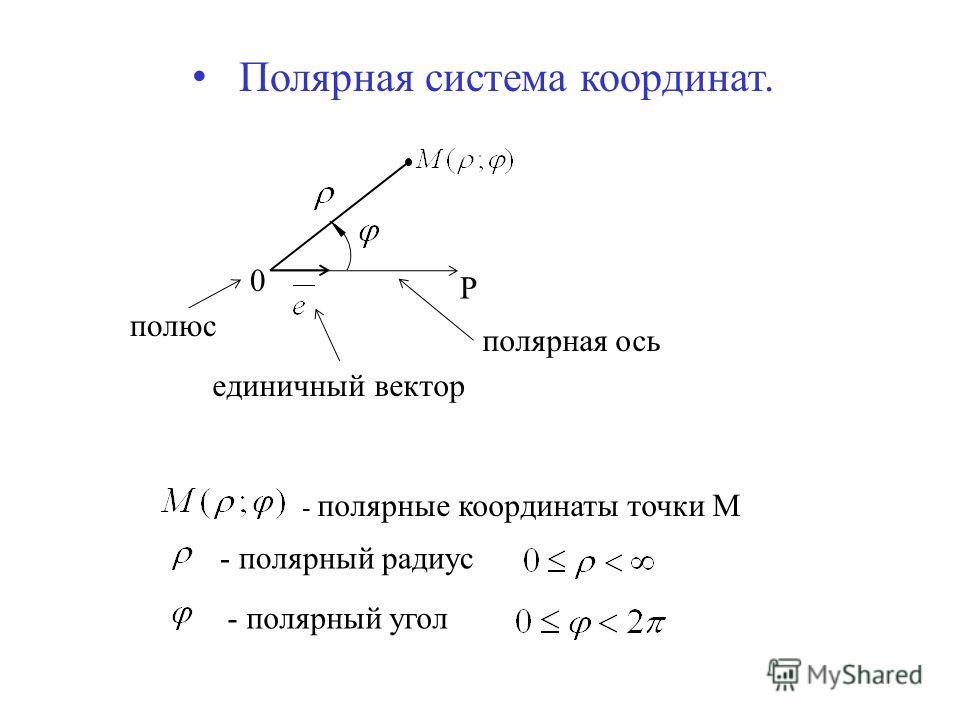 Полярная система координат. 0 P - полярные координаты точки М полюс полярная ось - полярный радиус - полярный угол единичный вектор