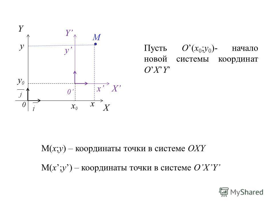 0 X Y 0 X Y M x y x y Пусть O(x 0 ;y 0 )- начало новой системы координат OXY x0x0 y0y0 M(x;y) – координаты точки в системе OXY