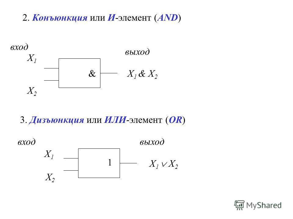 2. Конъюнкция или И-элемент (AND) X1X1 X2X2 X 1 & X 2 & 3. Дизъюнкция или ИЛИ-элемент (OR) вход выход X1X1 X2X2 вход 1 X 1 X 2 выход